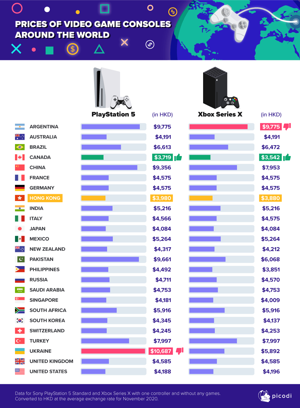 Difference in prices of PS5 and Xbox Series X around the world