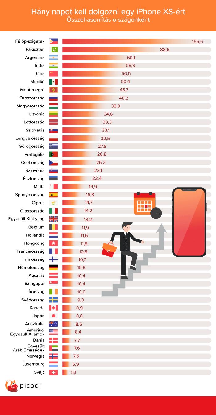 Hány napot kell dolgozni egy iPhone XS-ért?