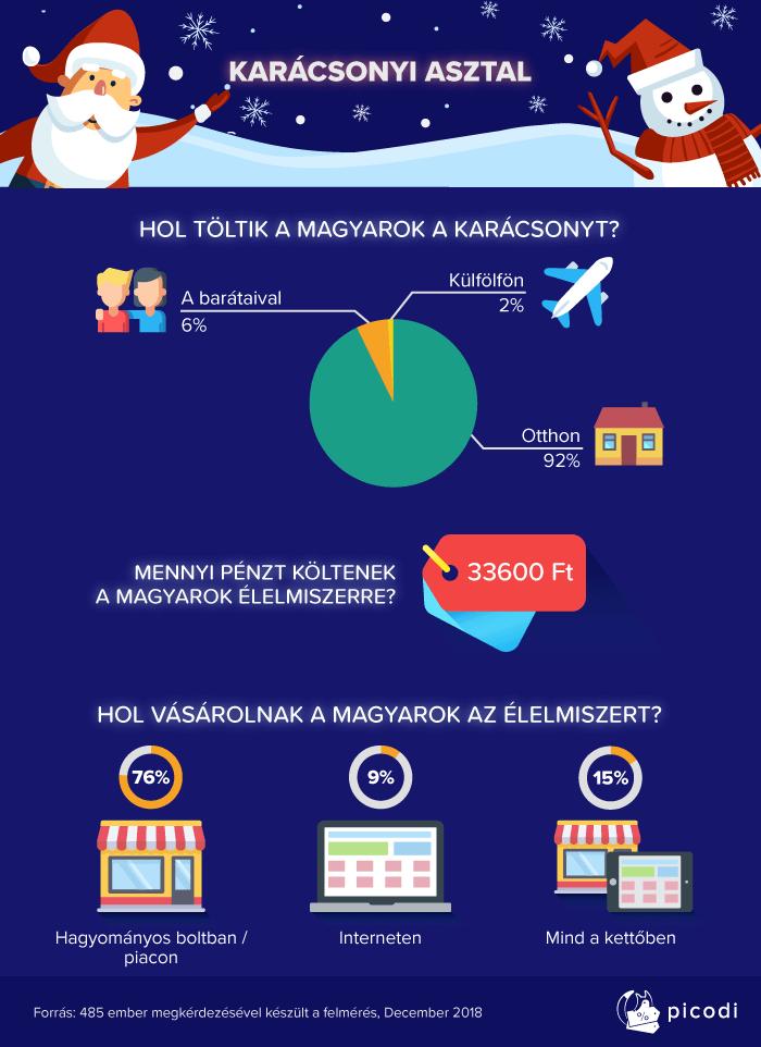 A magyarok többsége otthon tölti a karácsonyt