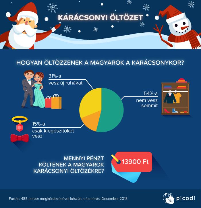 Vajon kötelező-e új, tipp-topp szettet vásárolni karácsonyra?