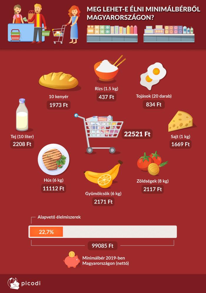 Alapvető élelmiszerek árai