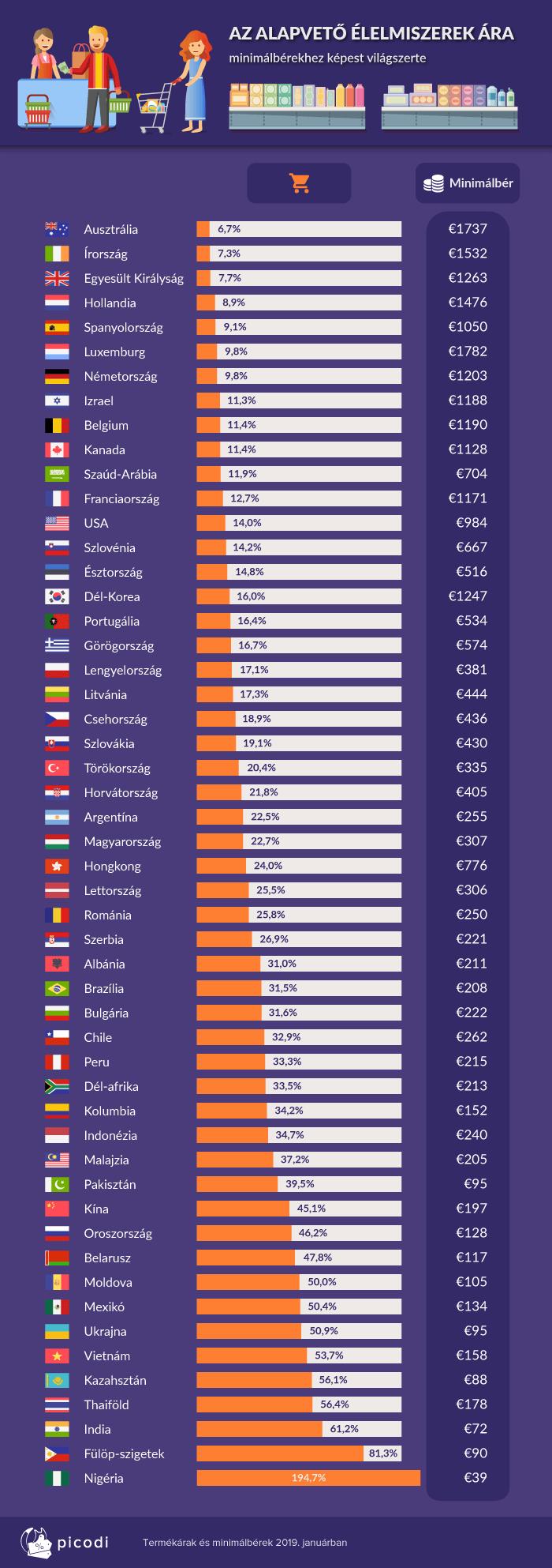 A minimálbér és a fogyasztói árak aránya