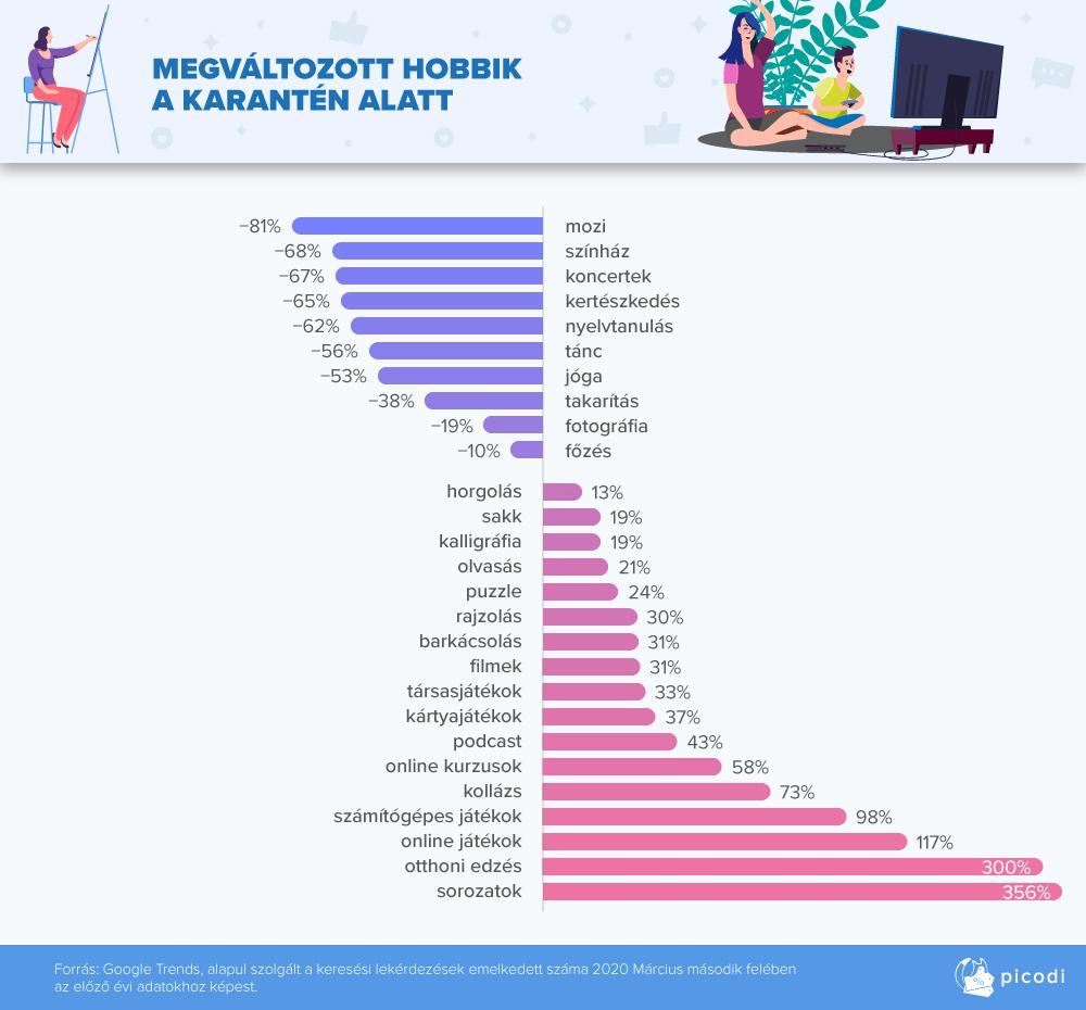 Hogyan változott meg a magyar emberek hobbija a karantén alatt?