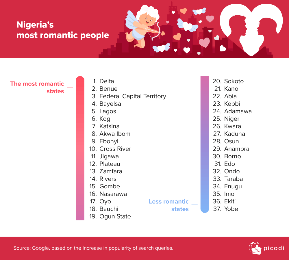 The most romantic states in Nigeria